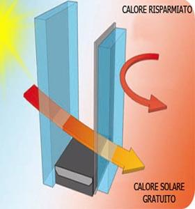 La trasmittanza termica dei serramenti di cosa si tratta - Trasmittanza serramenti ...
