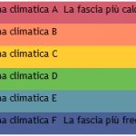 fascia climatica