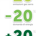 La legge 20 20 20 è una direttiva europea che si propone di ridurre le emissioni di co2 nell'ambiente